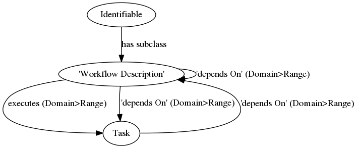workflowDescription